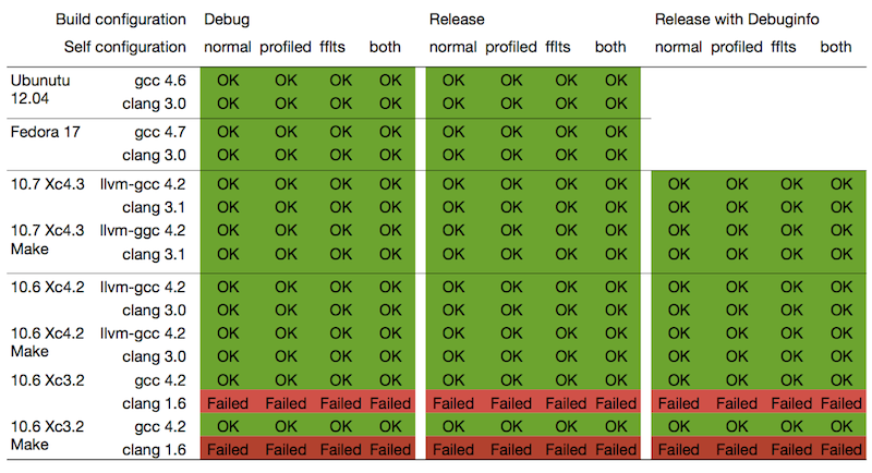 Build chart: which Configurations built.